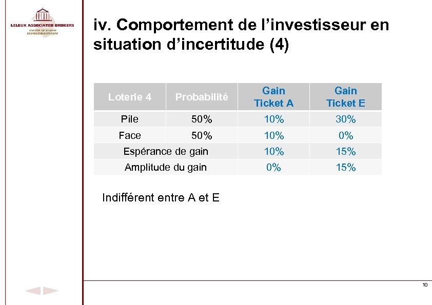 iv. Comportement de l'investisseur en situation d'incertitude (4) Loterie 4 Probabilité Gain Ticket A