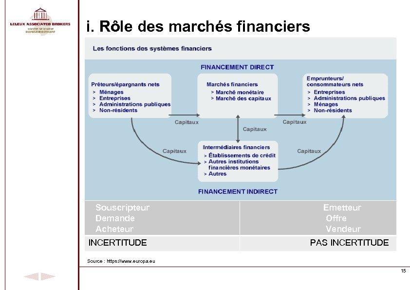 i. Rôle des marchés financiers Souscripteur Demande Acheteur Emetteur Offre Vendeur INCERTITUDE PAS INCERTITUDE
