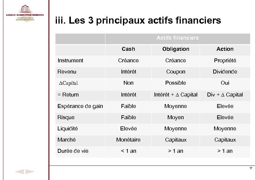 iii. Les 3 principaux actifs financiers Actifs financiers Cash Obligation Action Créance Propriété Revenu