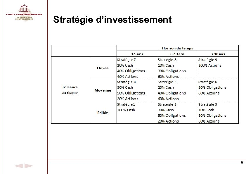 Stratégie d'investissement 18
