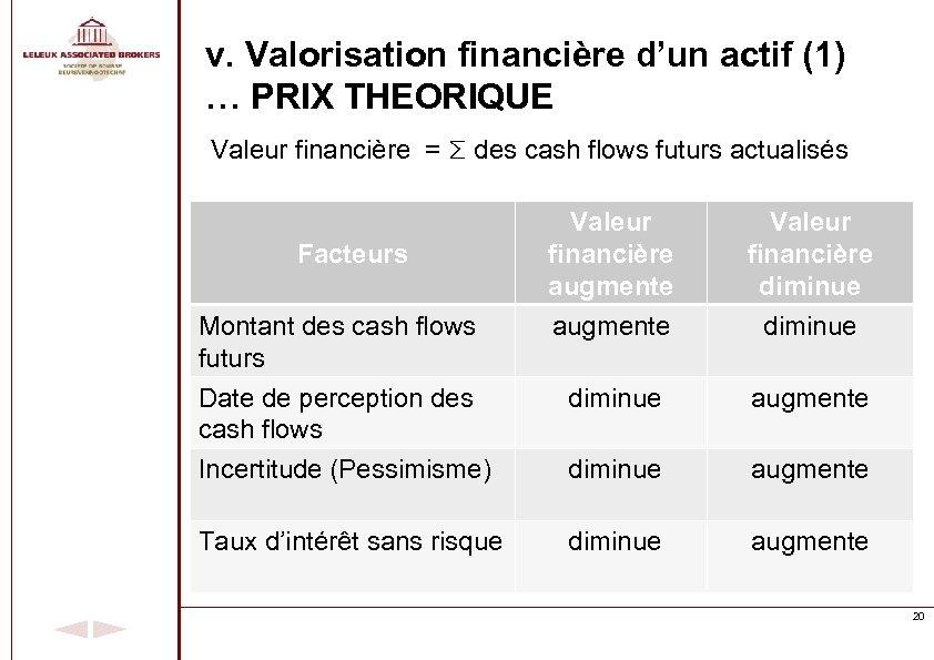 v. Valorisation financière d'un actif (1) … PRIX THEORIQUE Valeur financière = Σ des