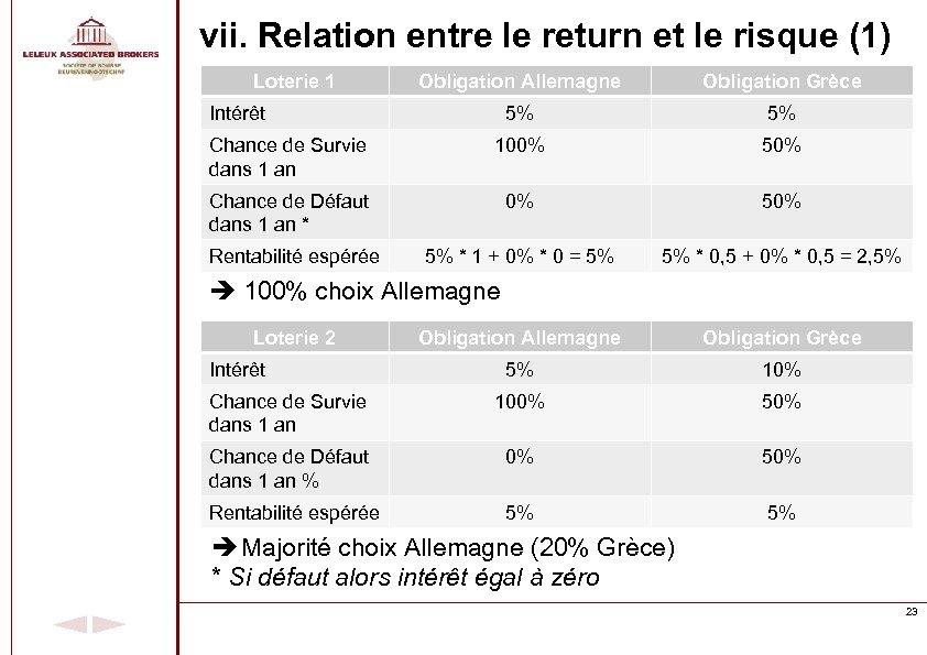 vii. Relation entre le return et le risque (1) Loterie 1 Obligation Allemagne Obligation