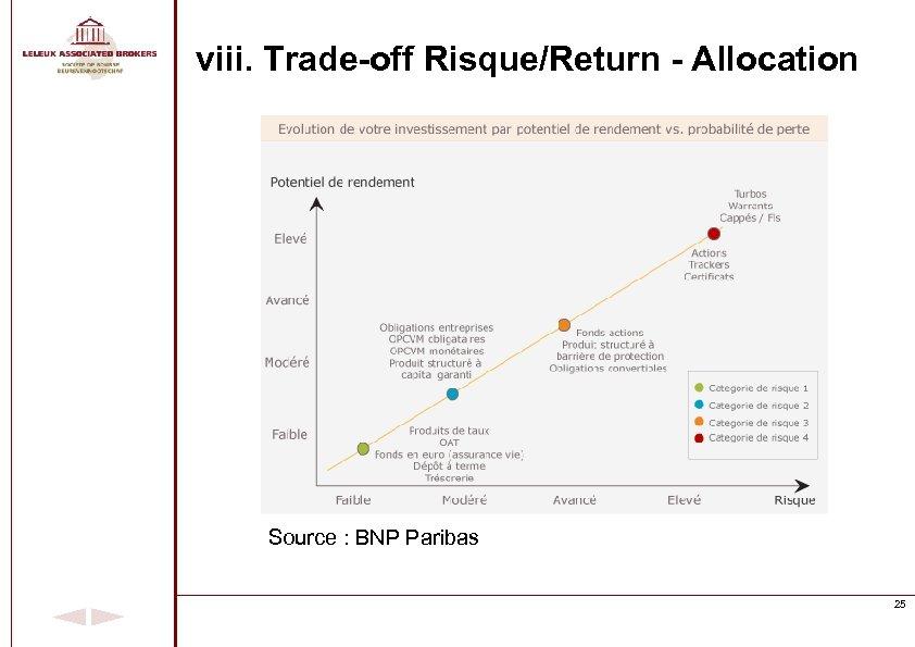 viii. Trade-off Risque/Return - Allocation Source : BNP Paribas 25