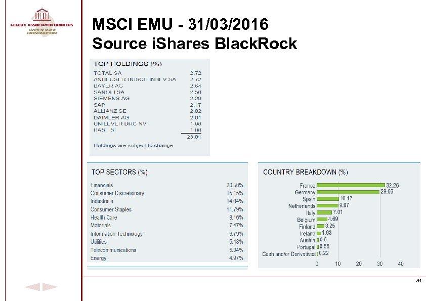 MSCI EMU - 31/03/2016 Source i. Shares Black. Rock 34
