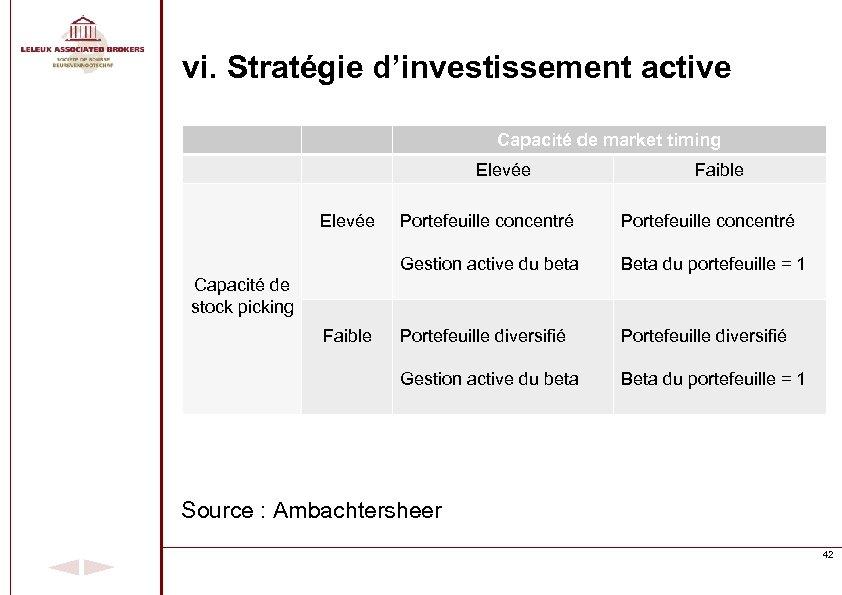 vi. Stratégie d'investissement active Capacité de market timing Elevée Faible Portefeuille concentré Gestion active