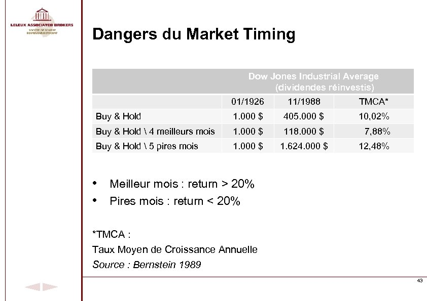Dangers du Market Timing Dow Jones Industrial Average (dividendes réinvestis) 01/1926 11/1988 TMCA* Buy