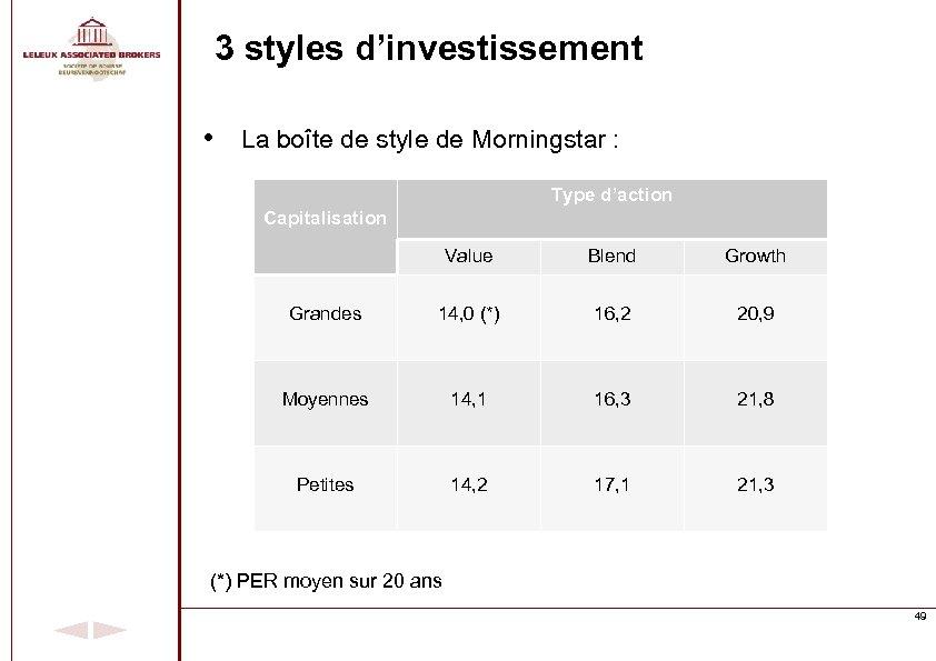 3 styles d'investissement • La boîte de style de Morningstar : Type d'action Capitalisation