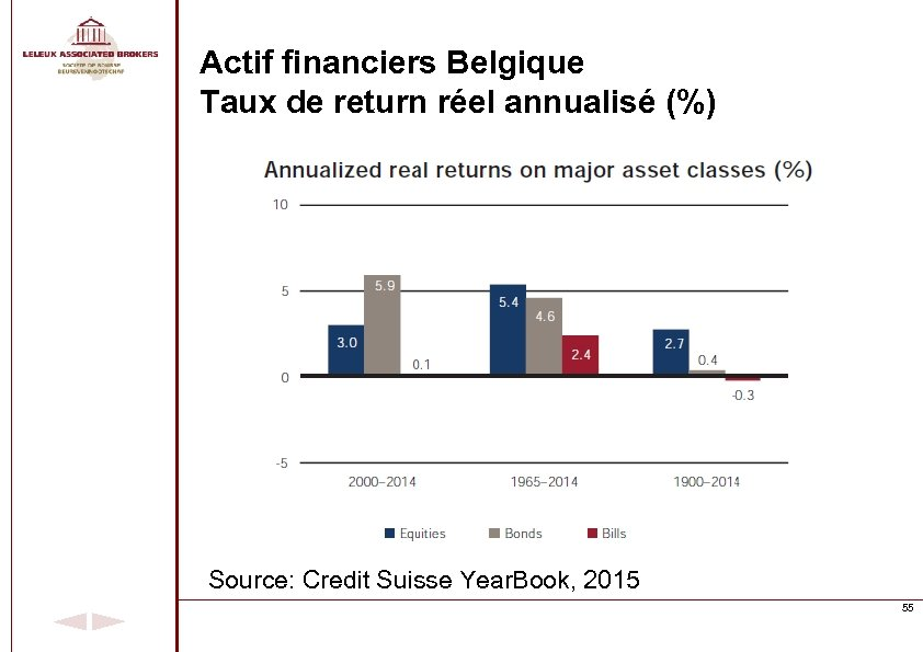 Actif financiers Belgique Taux de return réel annualisé (%) Source: Credit Suisse Year. Book,