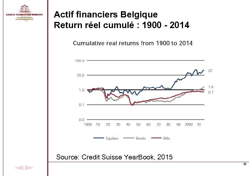 Actif financiers Belgique Return réel cumulé : 1900 - 2014 Source: Credit Suisse Year.