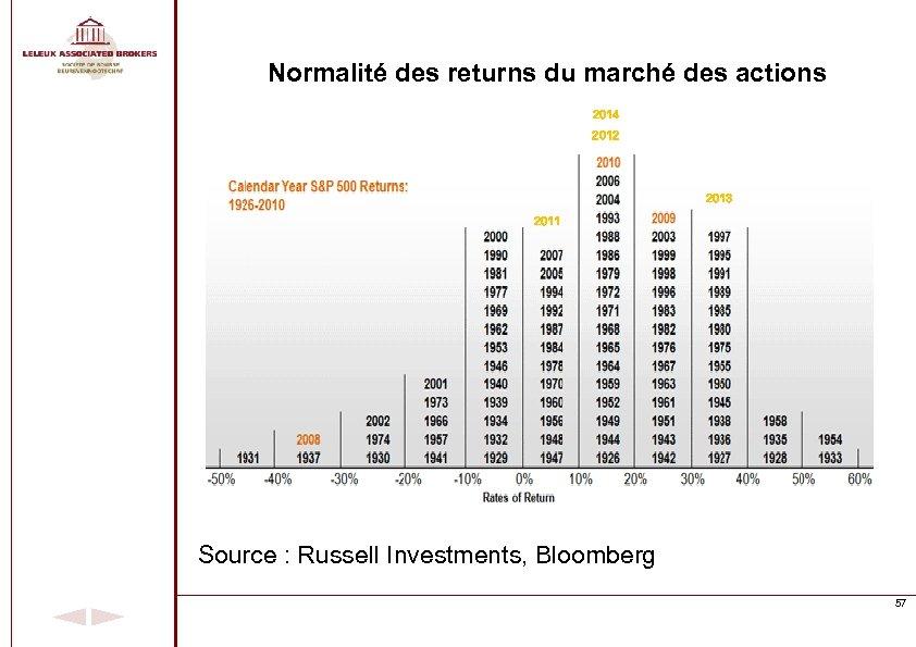 Normalité des returns du marché des actions 2014 2012 2013 2011 Source : Russell
