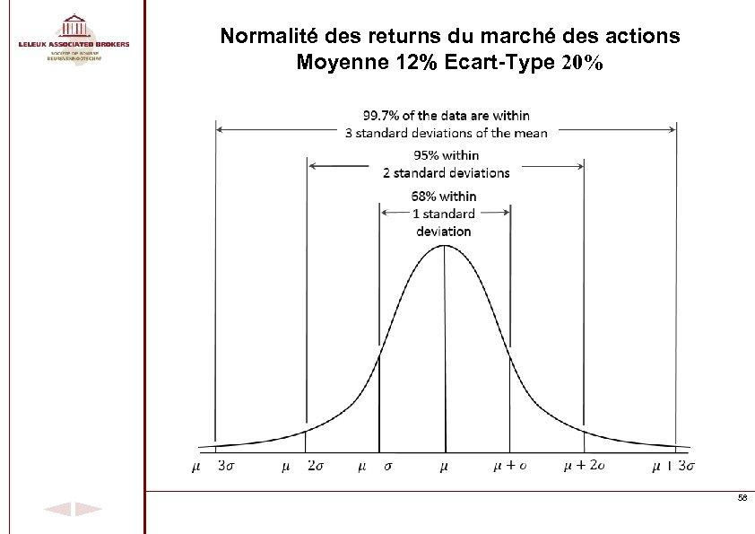 Normalité des returns du marché des actions Moyenne 12% Ecart-Type 20% 58