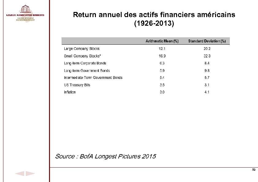 Return annuel des actifs financiers américains (1926 -2013) Source : Bof. A Longest Pictures