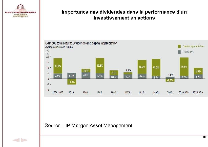 Importance des dividendes dans la performance d'un investissement en actions Source : JP Morgan