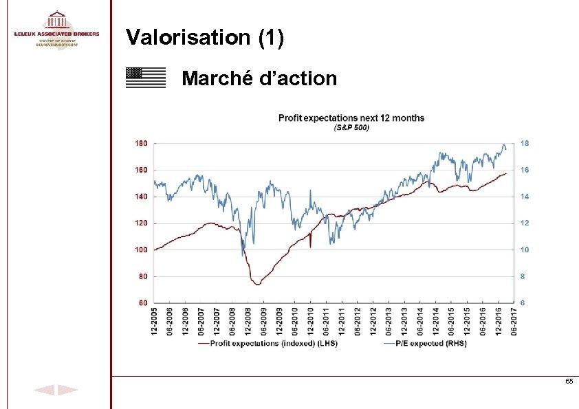 Valorisation (1) Marché d'action 65
