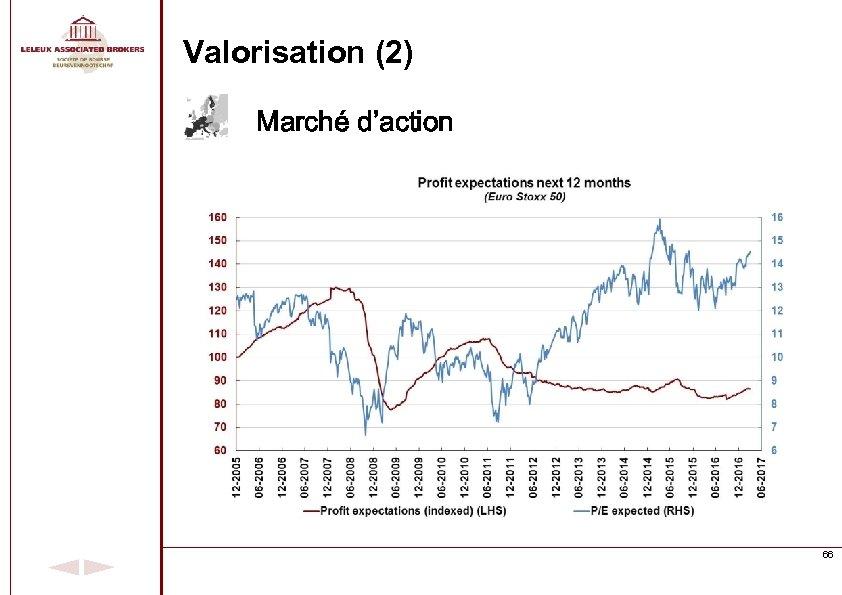 Valorisation (2) Marché d'action 66