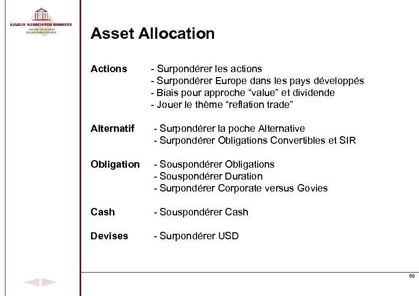 Asset Allocation Actions - Surpondérer les actions - Surpondérer Europe dans les pays développés