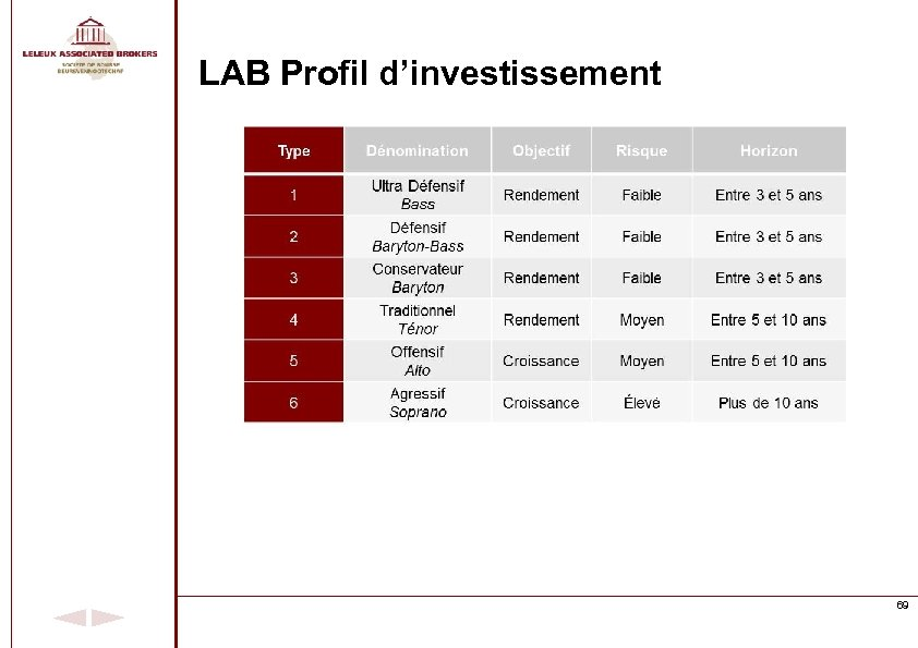 LAB Profil d'investissement 69
