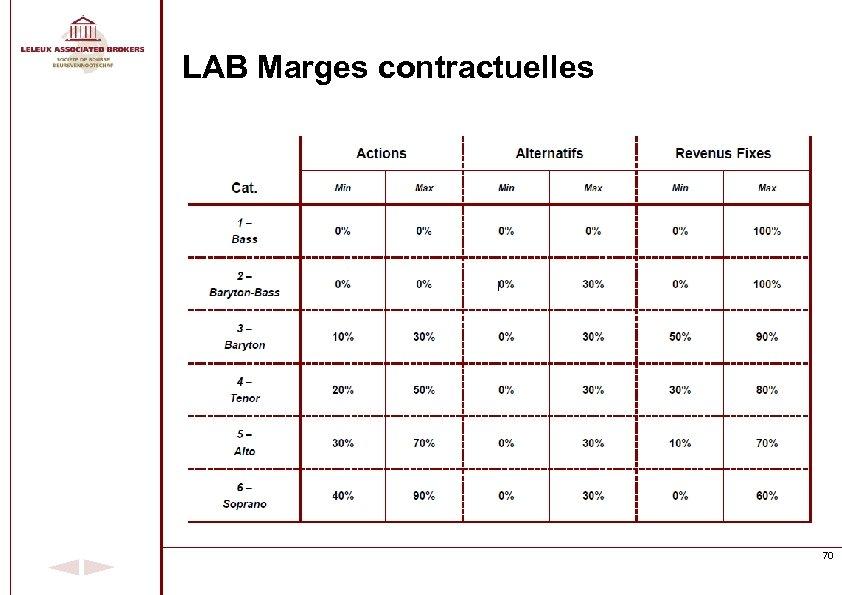 LAB Marges contractuelles 70