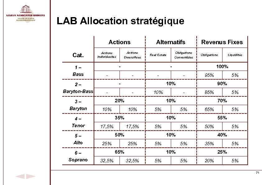 LAB Allocation stratégique Actions Cat. 1– Bass 2– Baryton-Bass 3– Baryton 4– Tenor 5–