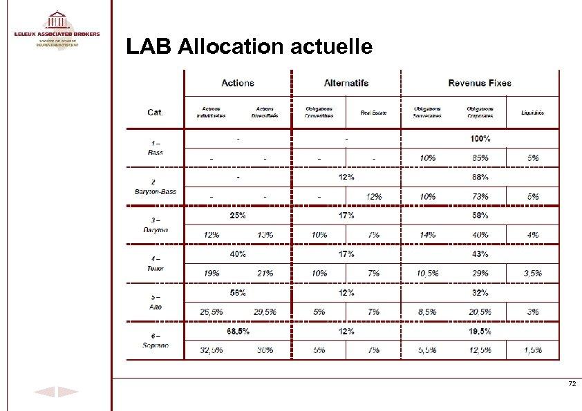 LAB Allocation actuelle 72