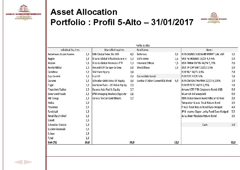 Asset Allocation Portfolio : Profil 5 -Alto – 31/01/2017