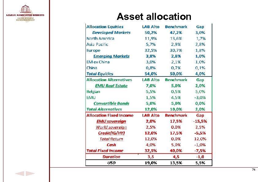 Asset allocation 74