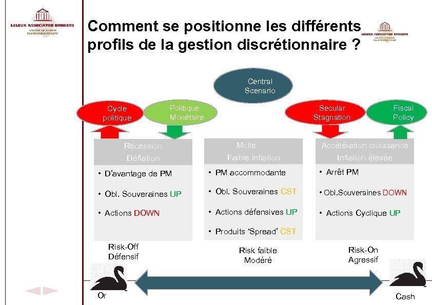 Comment se positionne les différents profils de la gestion discrétionnaire ? Central Scenario Cycle