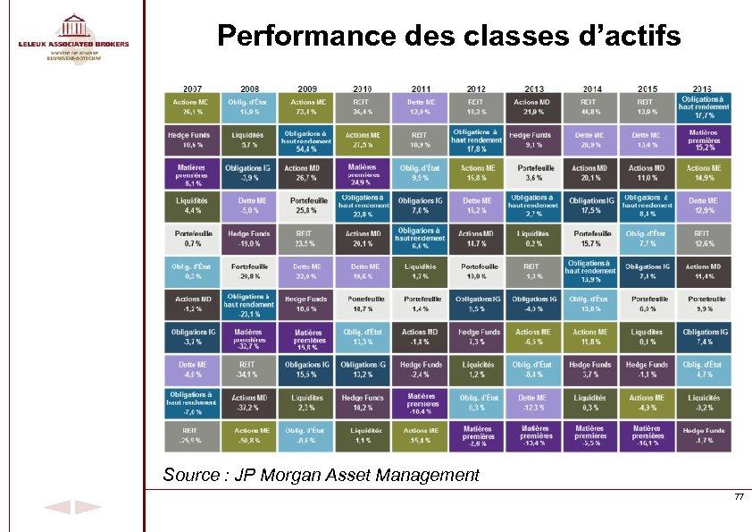 Performance des classes d'actifs Source : JP Morgan Asset Management 77