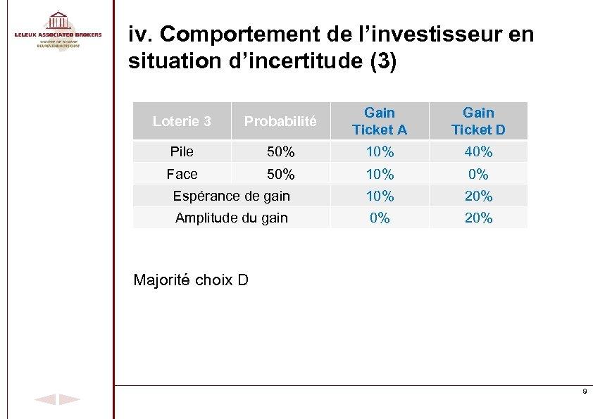 iv. Comportement de l'investisseur en situation d'incertitude (3) Loterie 3 Probabilité Gain Ticket A