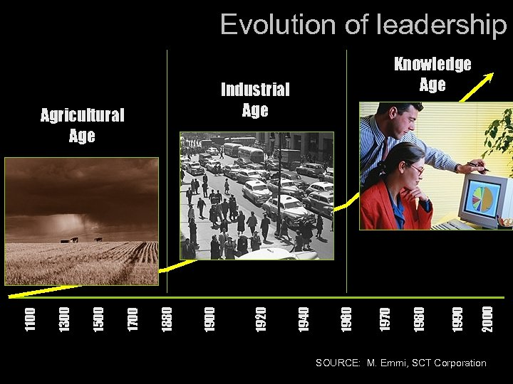 Evolution of leadership 2000 1990 1980 1970 1960 1940 1900 1880 1700 1500 1300