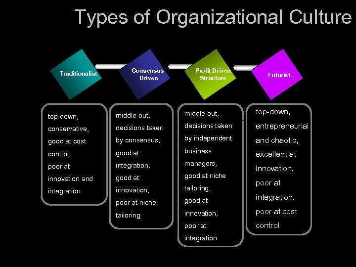 Types of Organizational Culture Traditionalist Consensus Driven Profit Driven Structure Futurist top-down, middle-out, conservative,