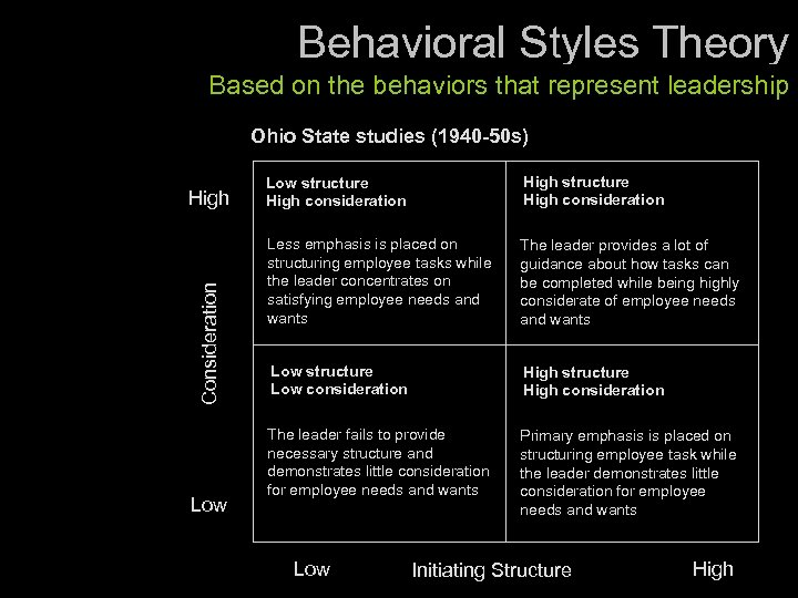 Behavioral Styles Theory Based on the behaviors that represent leadership Ohio State studies (1940