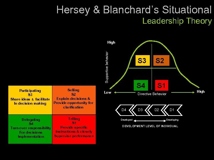Hersey & Blanchard's Situational Leadership Theory Supportive behavior High Participating S 3 Share ideas
