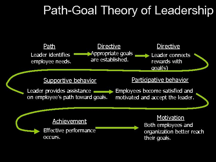 Path-Goal Theory of Leadership Path Leader identifies employee needs. Directive Appropriate goals are established.