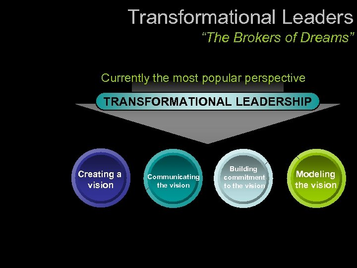 "Transformational Leaders ""The Brokers of Dreams"" Currently the most popular perspective TRANSFORMATIONAL LEADERSHIP Creating"