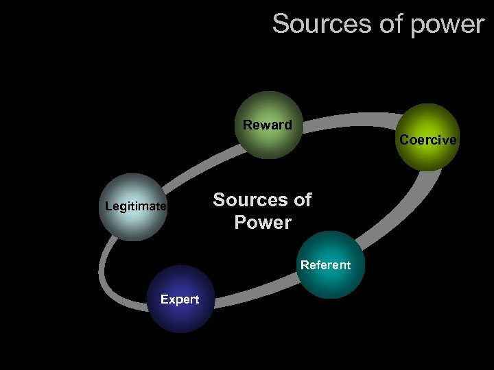 Sources of power Reward Legitimate Coercive Sources of Power Referent Expert
