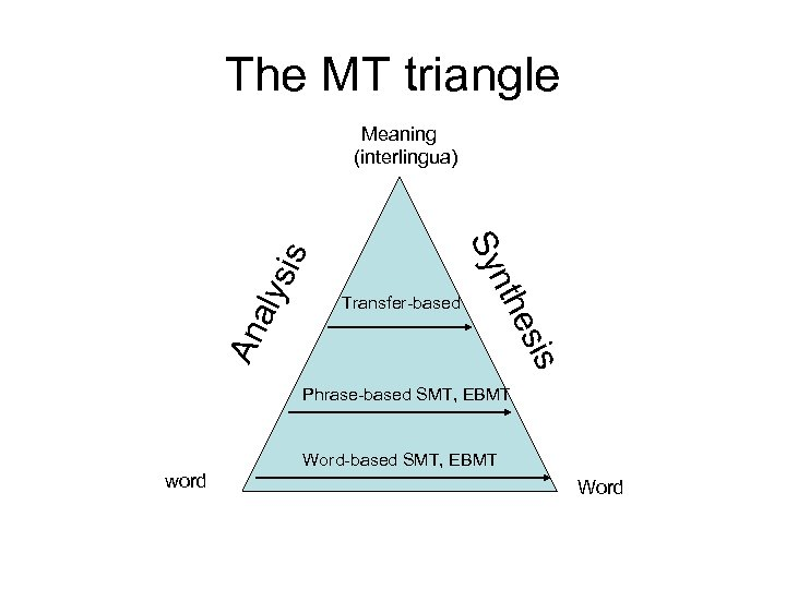 The MT triangle s esi An a Transfer-based nth Sy lys is Meaning (interlingua)