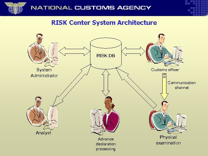 RISK Center System Architecture RISK DB Customs officer System Administrator Communication channel Analyst Advance