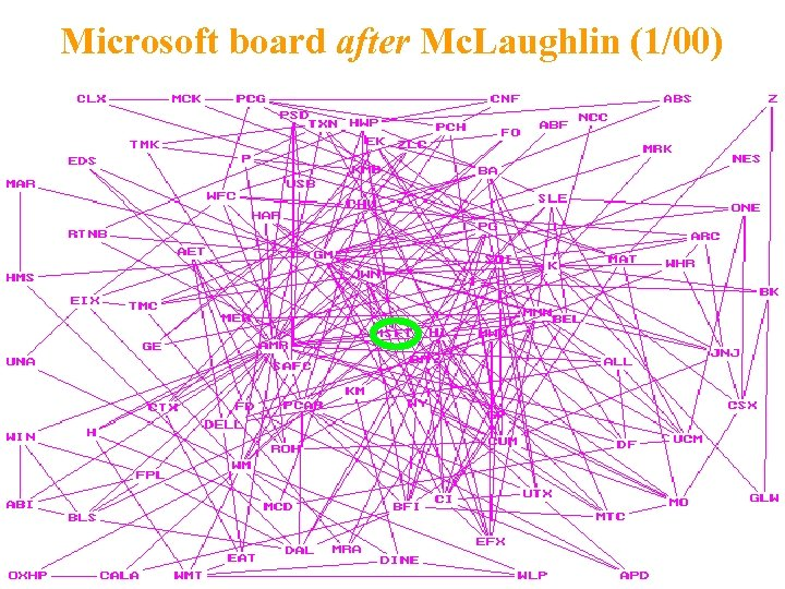 Microsoft board after Mc. Laughlin (1/00)