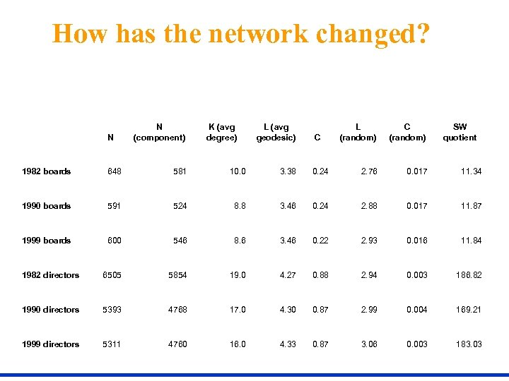 How has the network changed? N N (component) K (avg degree) L (avg geodesic)