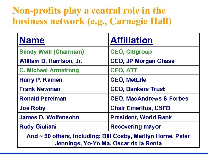 Non-profits play a central role in the business network (e. g. , Carnegie Hall)