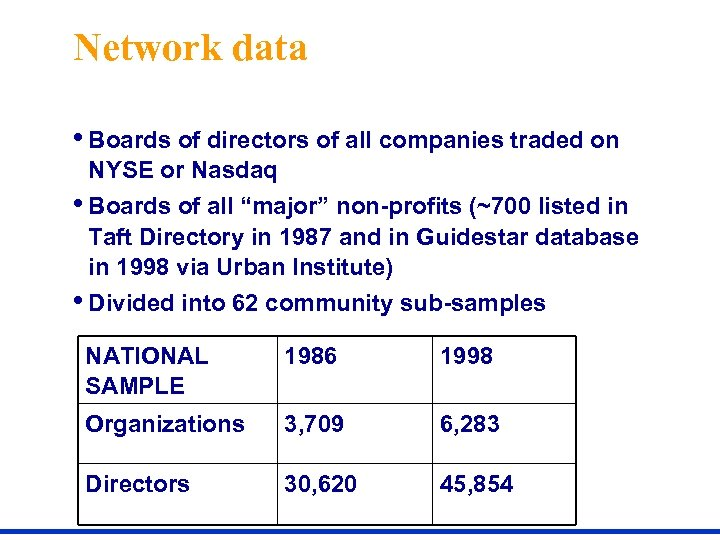 Network data • Boards of directors of all companies traded on NYSE or Nasdaq