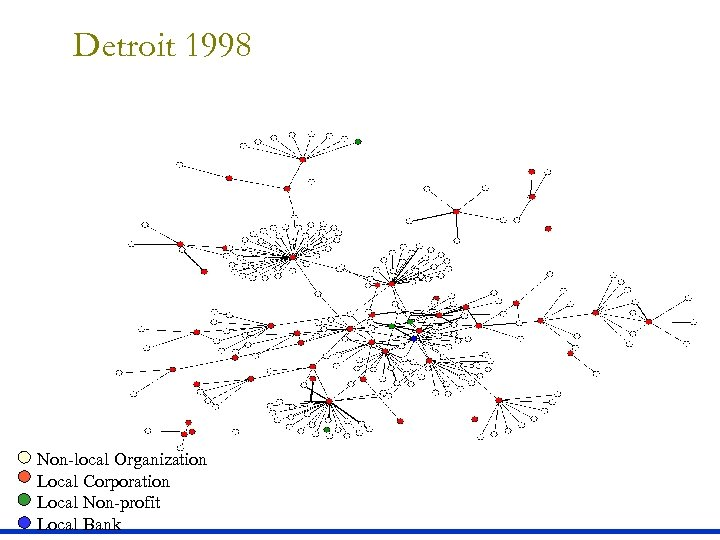 Detroit 1998 Local Non-profit Non-local Organization Local Corporation Local Bank Local Non-profit Local Bank