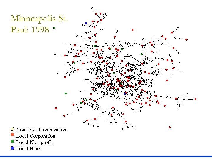 Minneapolis-St. Paul: 1998 Non-local Organization Local Corporation Local Non-profit Local Bank