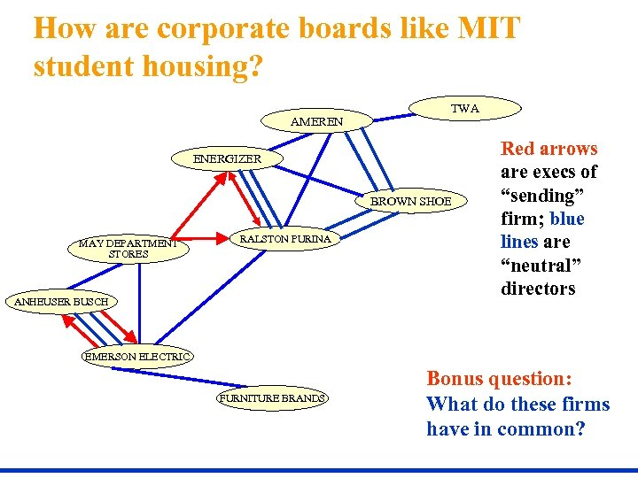 How are corporate boards like MIT student housing? AMEREN TWA ENERGIZER BROWN SHOE MAY