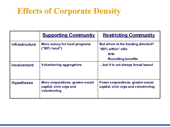 """Effects of Corporate Density Supporting Community Infrastructure More money for local programs ("""" 80%"""