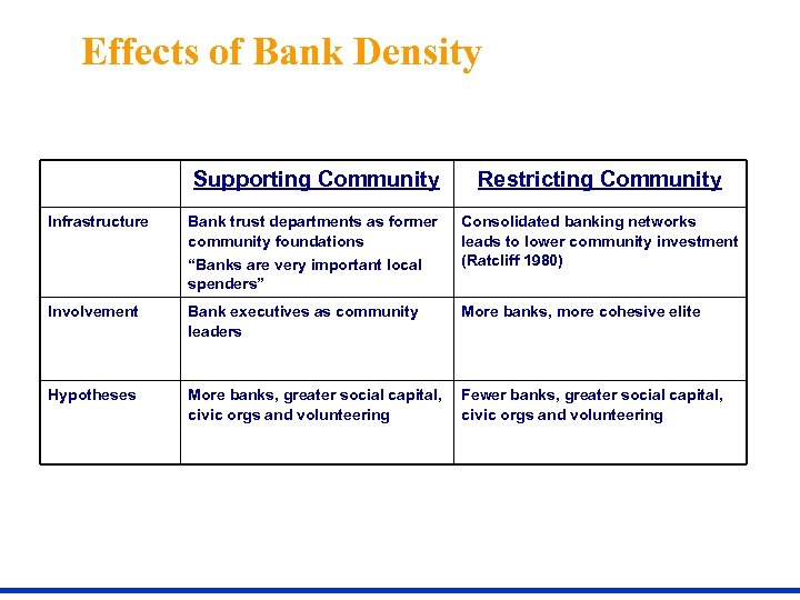 Effects of Bank Density Supporting Community Infrastructure Restricting Community Bank trust departments as former