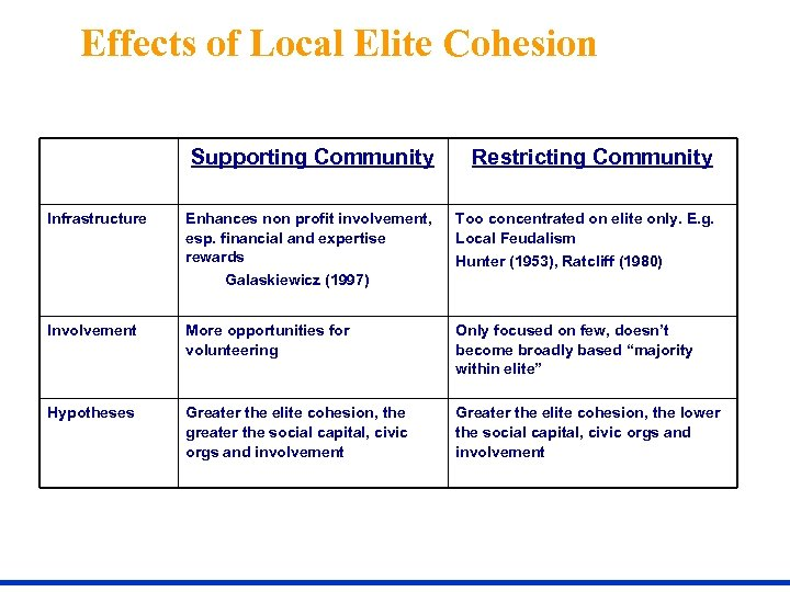 Effects of Local Elite Cohesion Supporting Community Infrastructure Restricting Community Enhances non profit involvement,