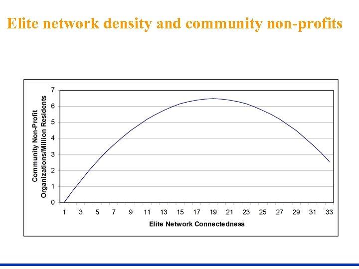 Elite network density and community non-profits
