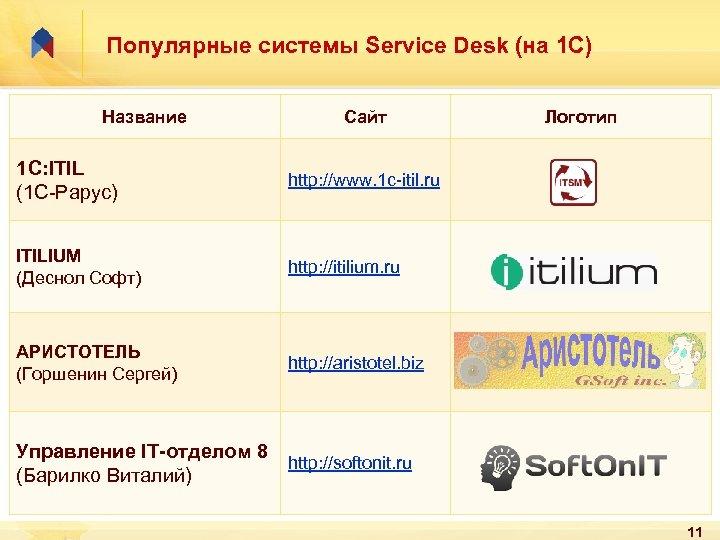 Популярные системы Service Desk (на 1 С) Название Сайт 1 С: ITIL (1 С-Рарус)